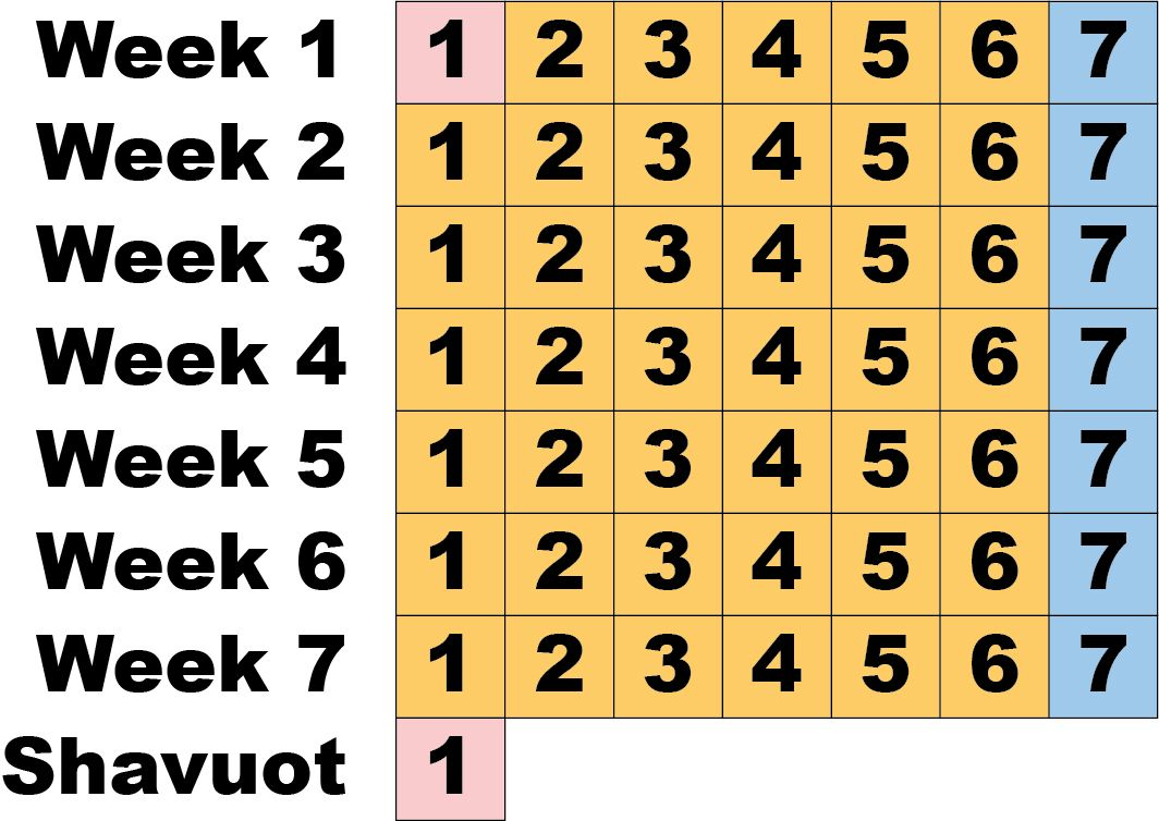 Image result for counting the omer 7 weeks images