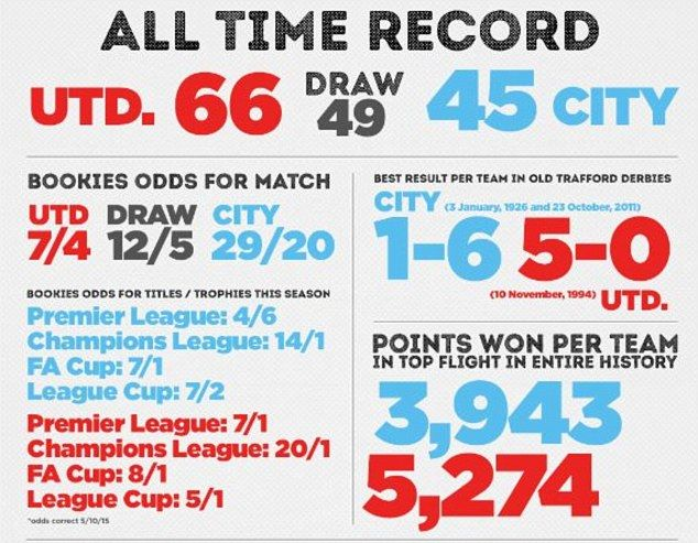 Manchester United Vs Manchester City The Ultimate Statistical Guide Manchester United Manchester City Manchester Derby