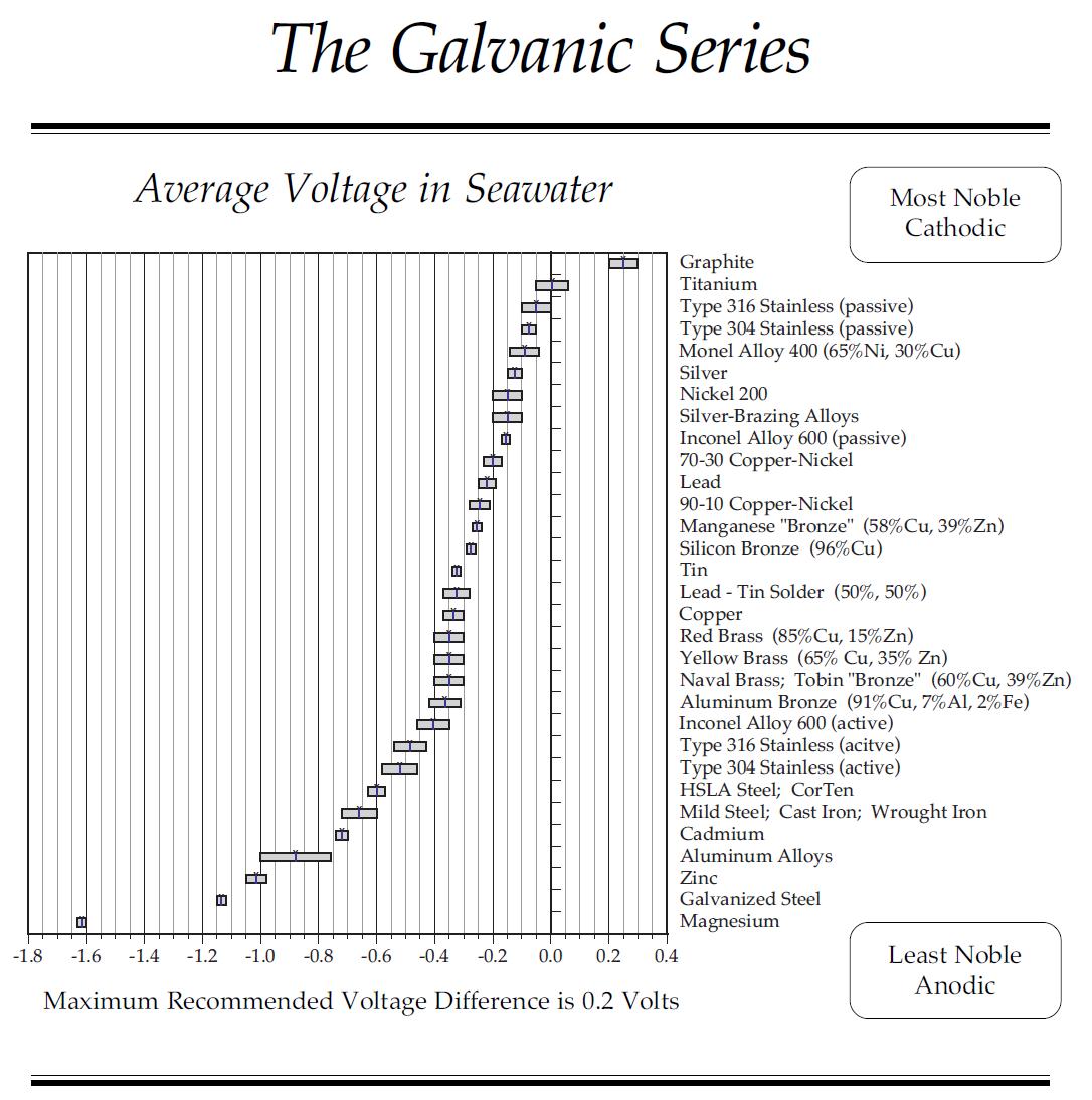 Galvanic series chart kasten marine design inc engineering galvanic series chart kasten marine design inc nvjuhfo Gallery