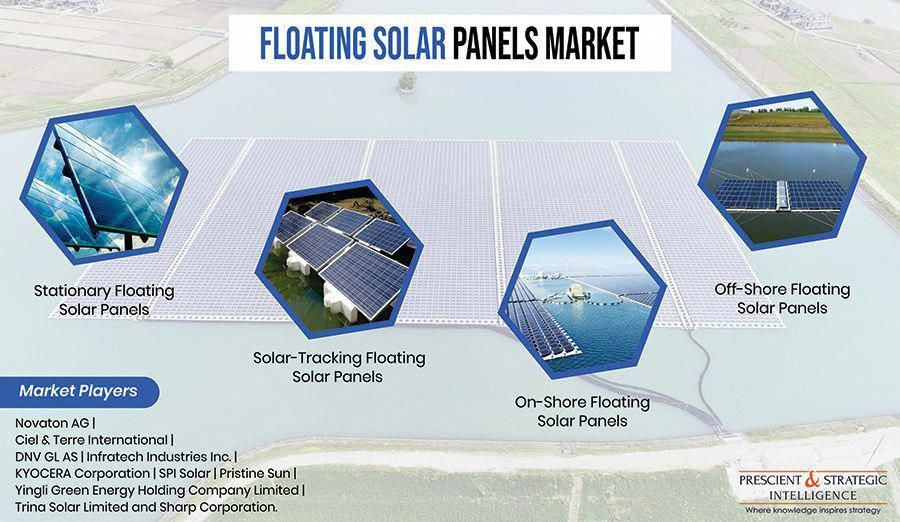 The Solar Photovoltaic Pv Panels Are Used As Eco Friendly And Renewal Energy Based Power Generation Technologies Around In 2020 Solar Solar Panels Solar Pv Systems