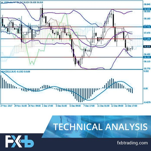 Uscrude Wti Crude Oil General Analysis Wti Prices Went Down By