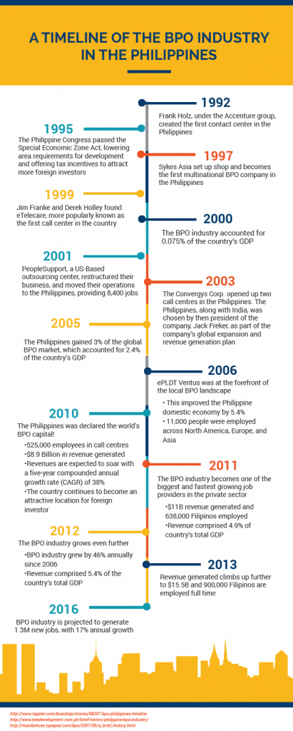Bpo Industry Growth Timeline Philippines  Bpo In The Philippines