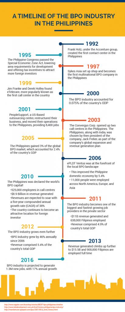 Bpo Industry Growth Timeline Philippines  Bpo In The Philippines