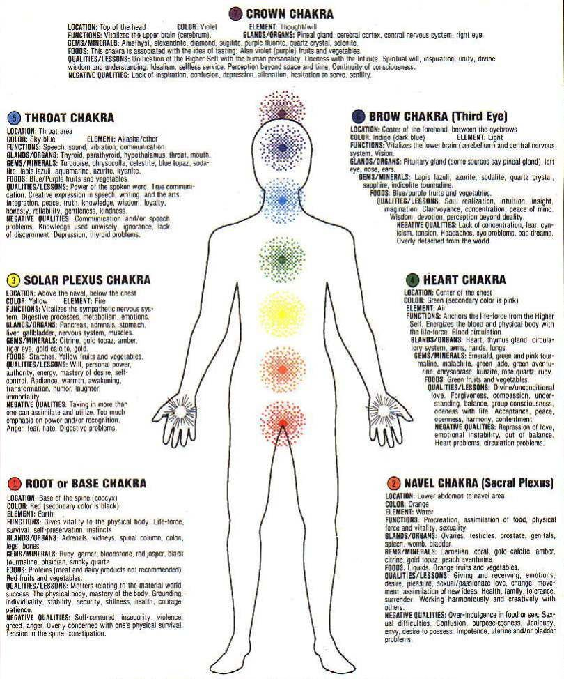 photograph relating to Printable Chakra Chart named Printable 7 Chakras Chart homeopathic Chakra chart