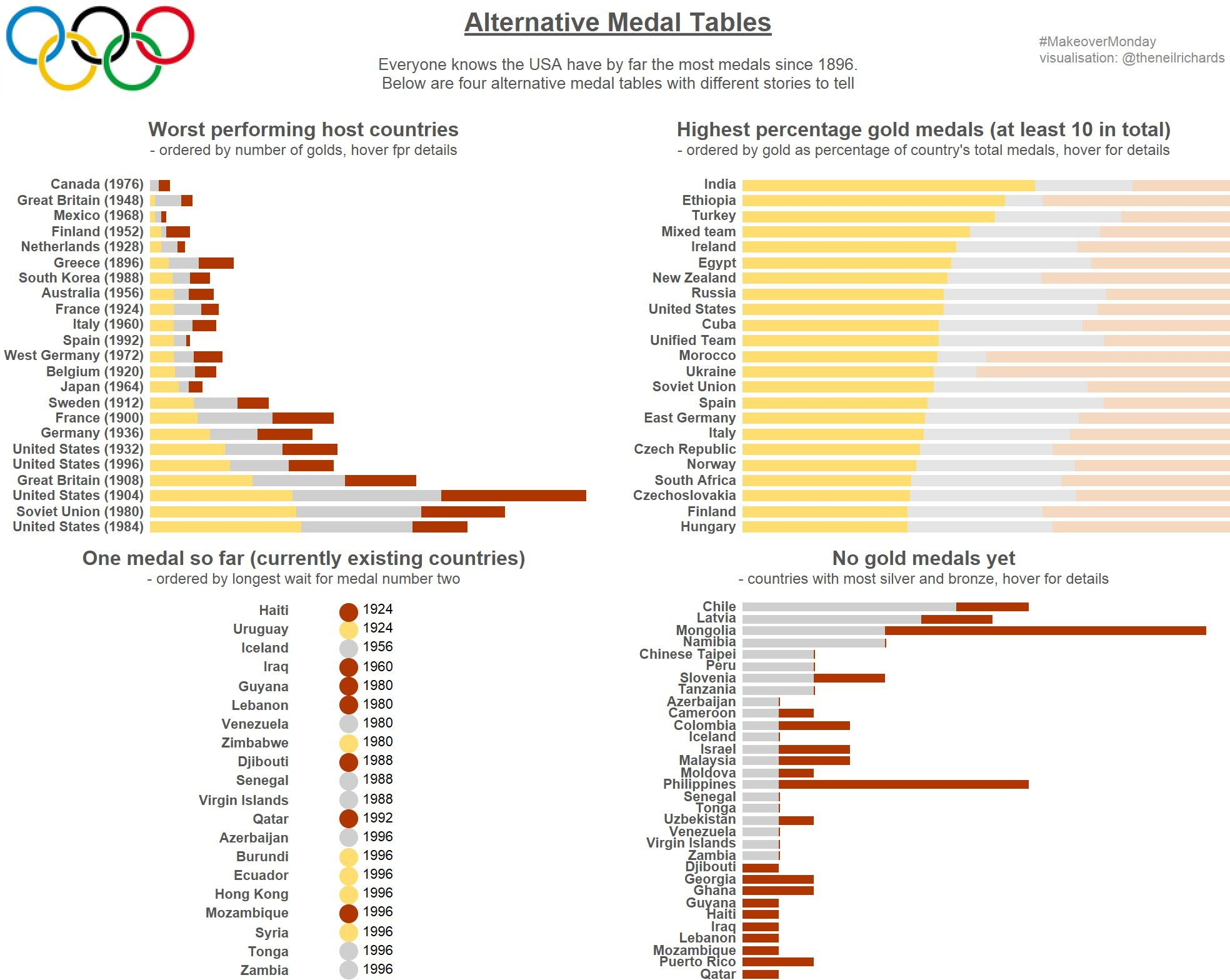 Olympic 1996 Medal Table
