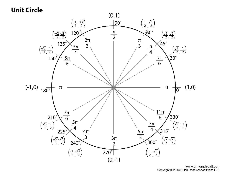 Degrees Radians Unit Circle Worksheet Answers