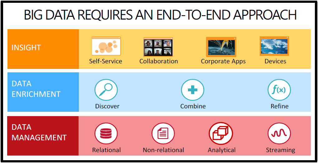 End to End approach to big data Managed it services, Big