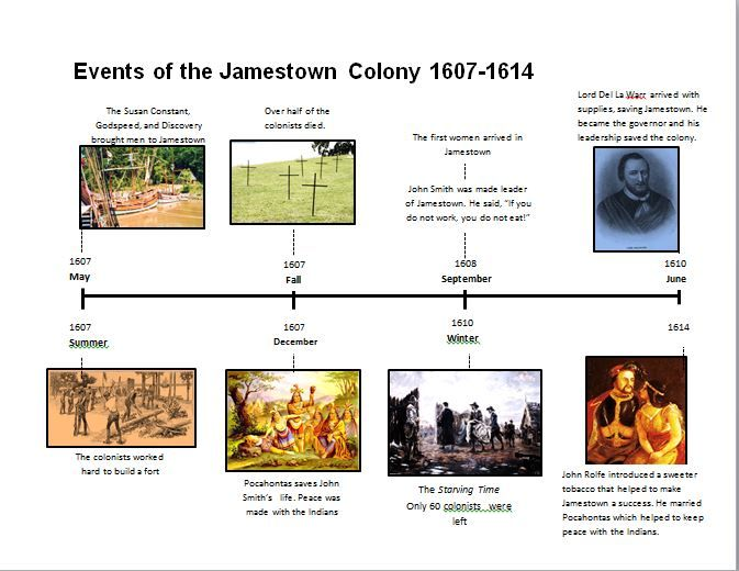 Jamestown Picture Timeline In Both Color Or Black And White Just One Of The Many Hands Teaching History American History Homeschool Homeschool Social Studies