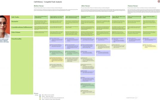 Task Analysis Grid Service Design Tool When Designers Have To