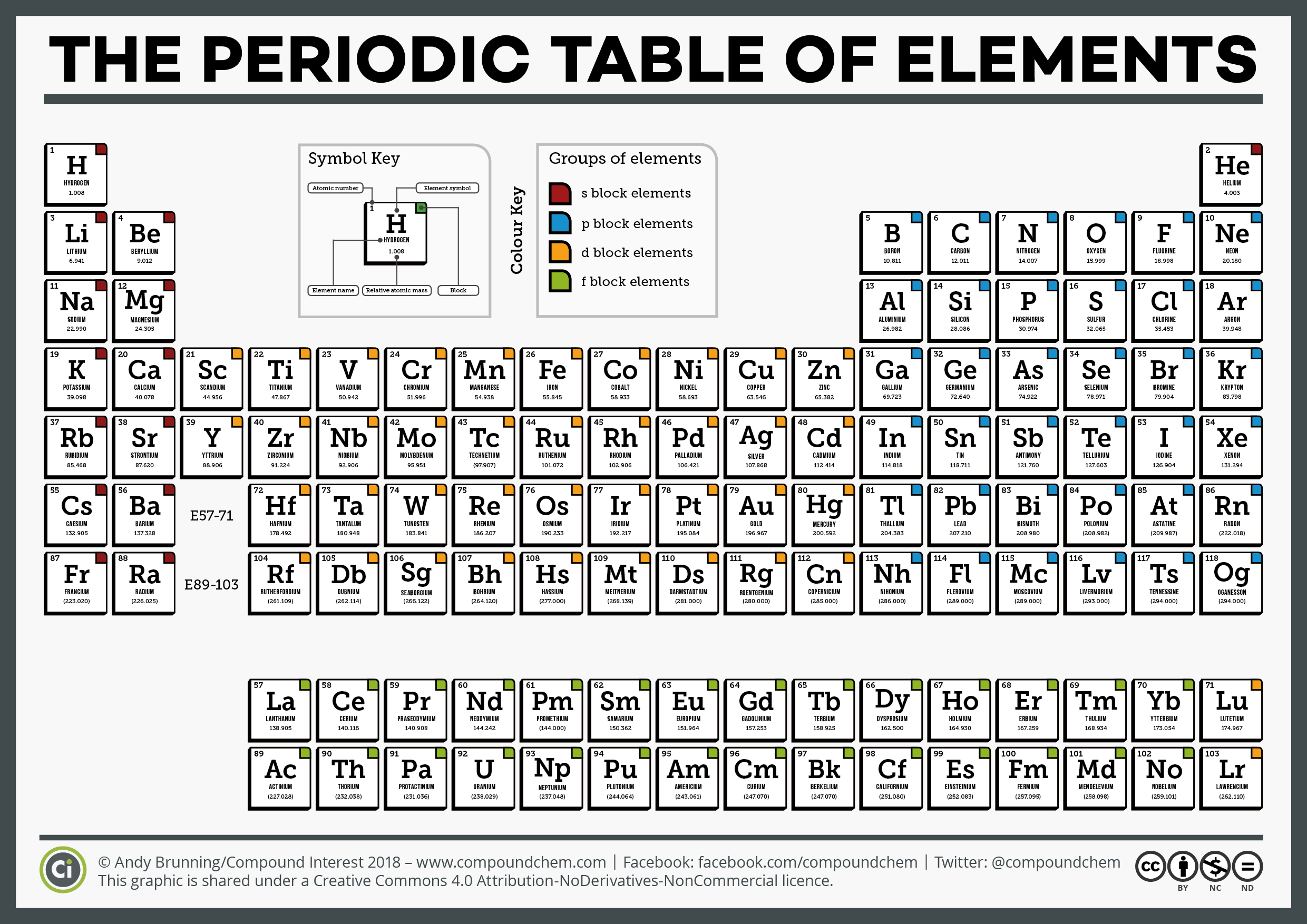 Pin By Eva Tarai On Periodic Table