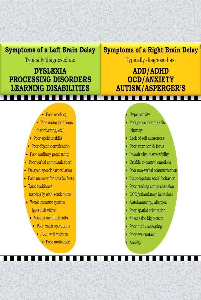 d28ae7449875 Right vs. Left Delay Einstein, Autism Spectrum Disorder, Asd Spectrum, Adhd  Brain