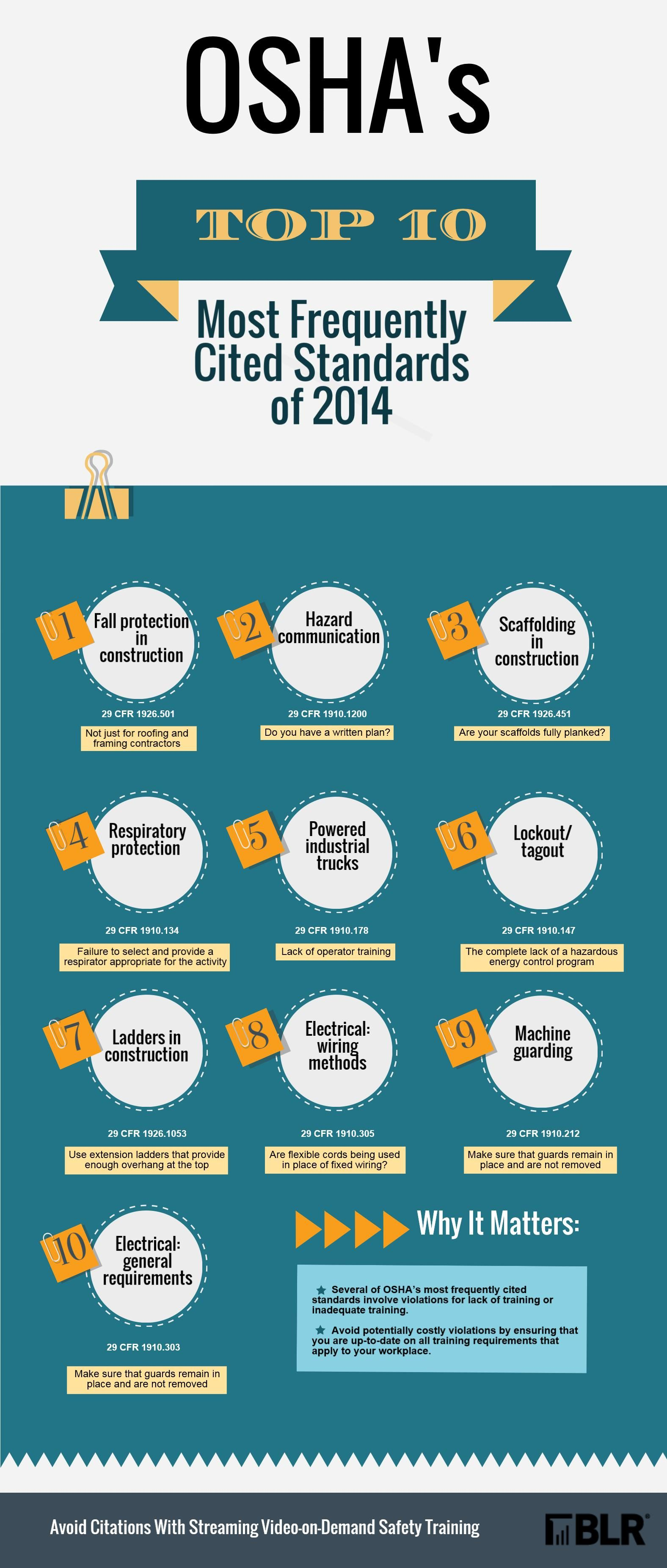 Infographic OSHA's Top 10 Most Frequently Cited Standards