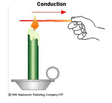 Conduction Diagram For Kids