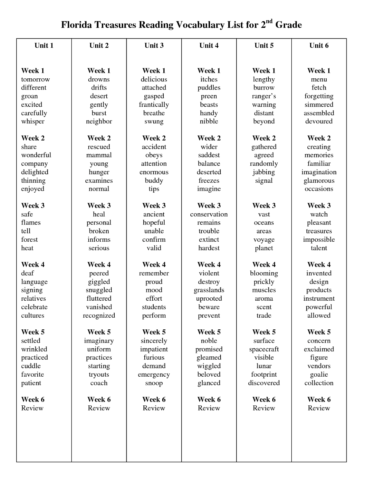 small resolution of 8th Grade Sight Words List   Vocabulary Words for Treasures Reading Series  and Website for Treasure…   Spelling words list
