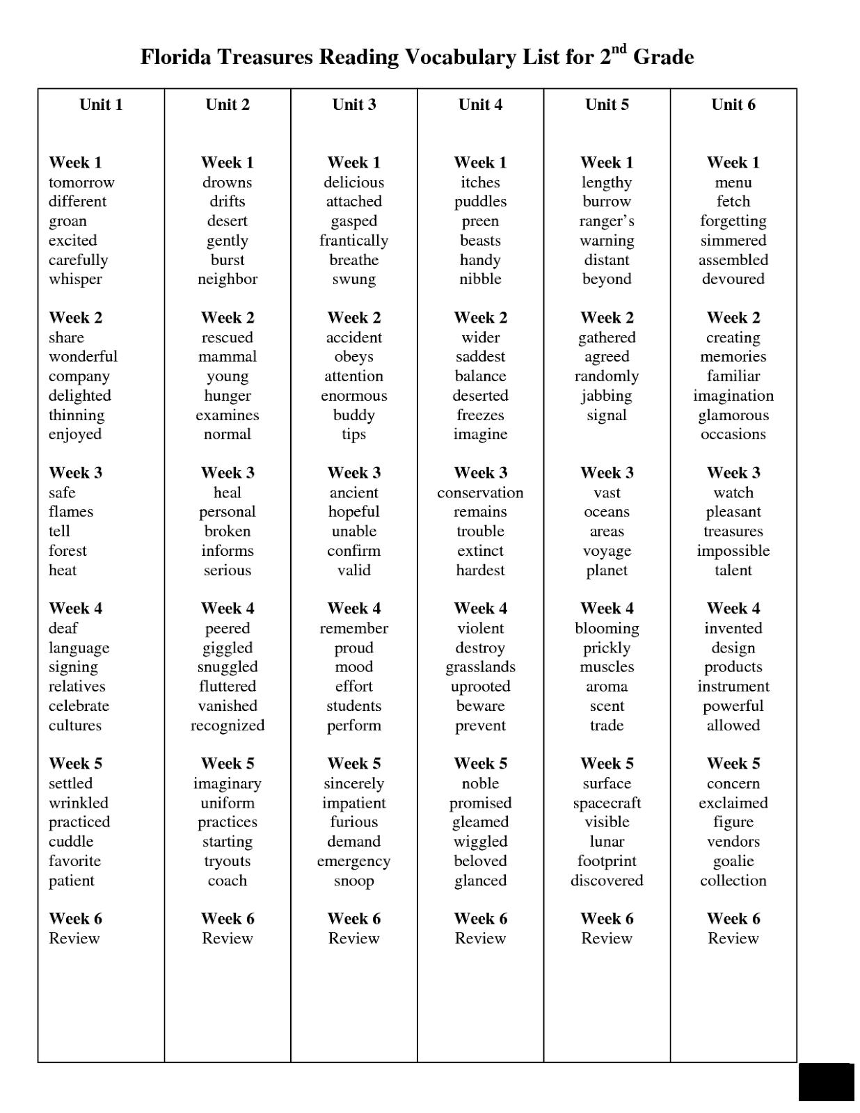 8th Grade Sight Words List