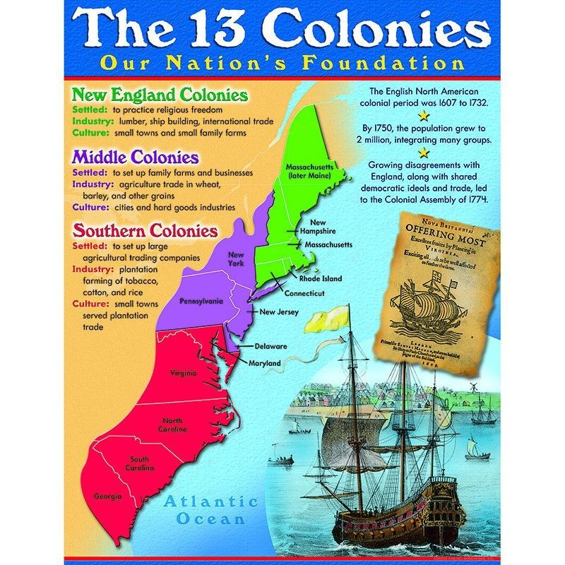 The 13 Colonies Educational Chart Chart Social Studies