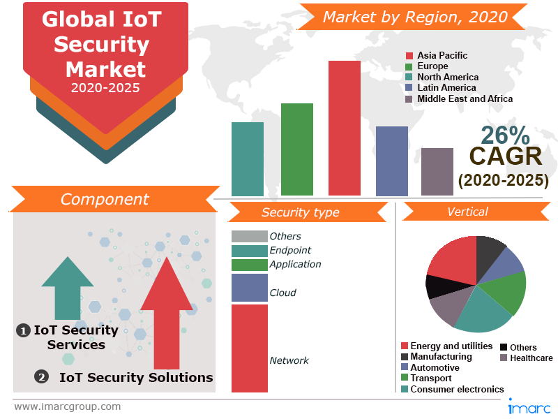 Iot Security Market Top Companies Revenue 2020 Global Industry