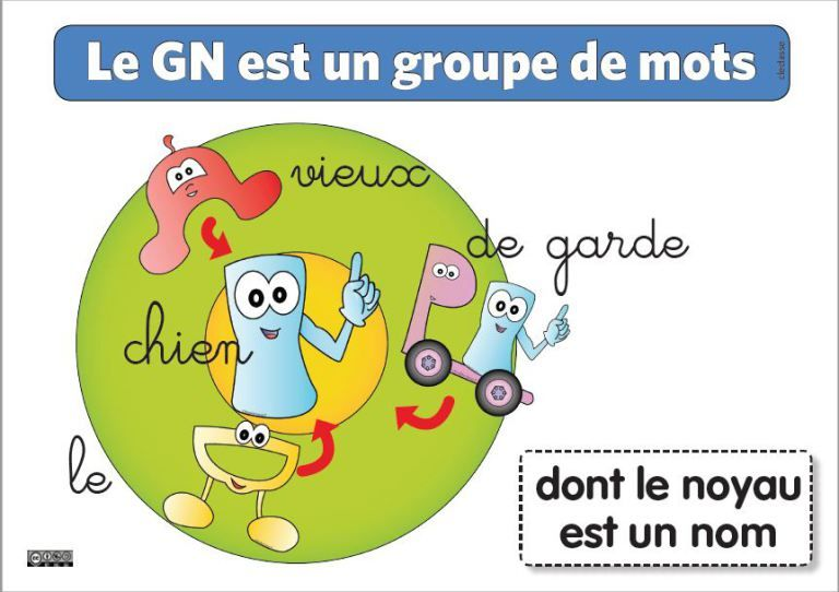 Je distingue le groupe nominal   Groupe nominal, Analyse ...