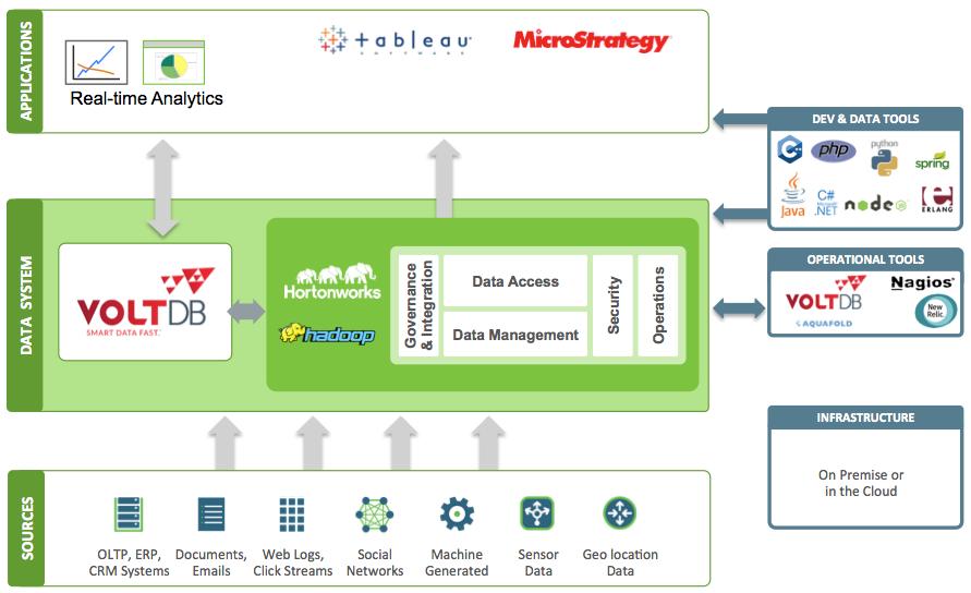 Voltdb Hortonworks Big Data Technologies Data Architecture Data