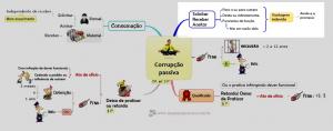 Corrupção Passiva-Mapas&Questões para Concursos Públicos