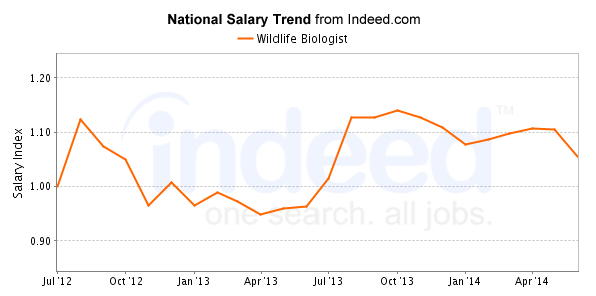 Wildlife Biologist Salary Trend  My Career    Wildlife