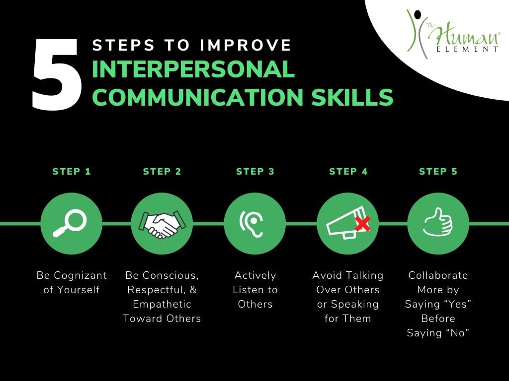 5 Steps To Improve Interpersonal Communication Skills Interpersonal Communication Skills Interpersonal Communication Communication Skills