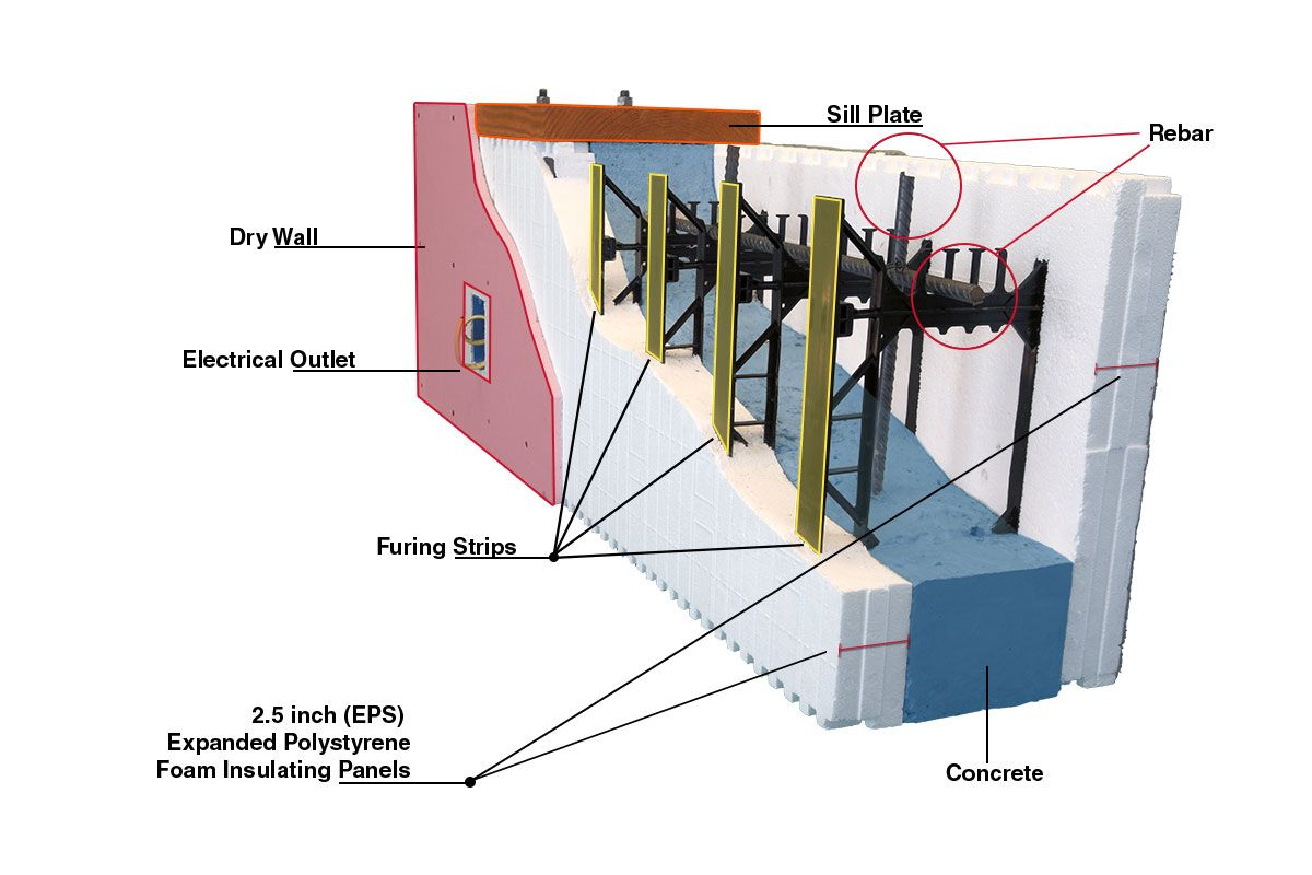 BuildBlock ICF Wall | Green/Energy Efficient Products | Pinterest ...