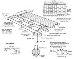 Exceptional {DIY Patio Cover Construction} Using Corrugated Roof Panels.