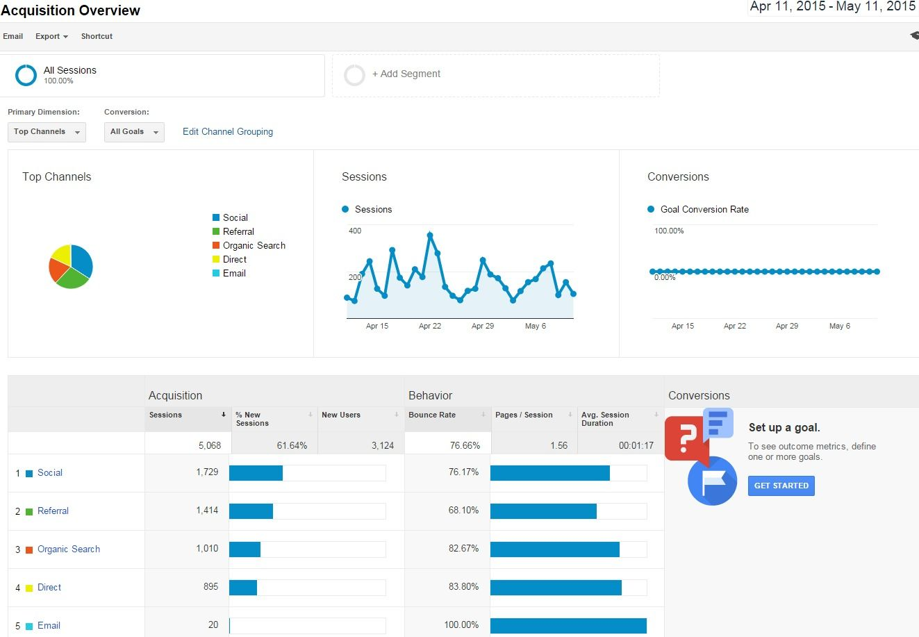 A Guide To Google Analytics For Bloggers | Tea Party Beauty