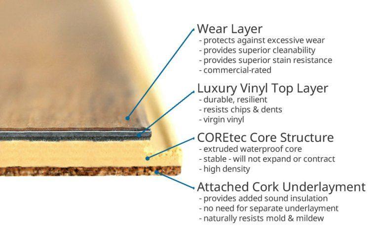 The Best Waterproof Flooring Options Vinyl Plank Flooring Waterproof Flooring Coretec