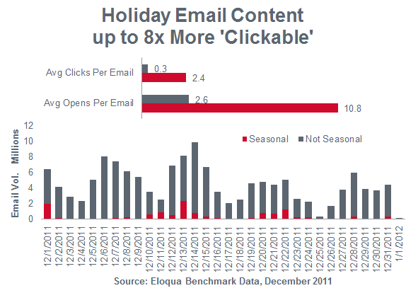 Do Those Holiday Emails Really Get Read?