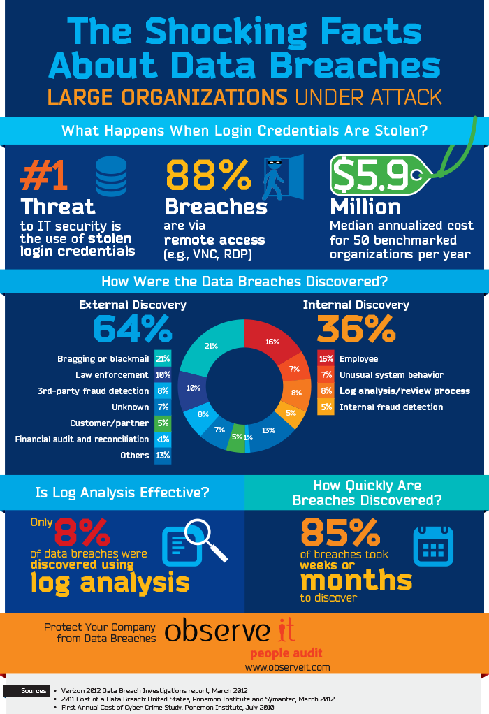 The Shocking Facts about Data Breaches An ObserveIT