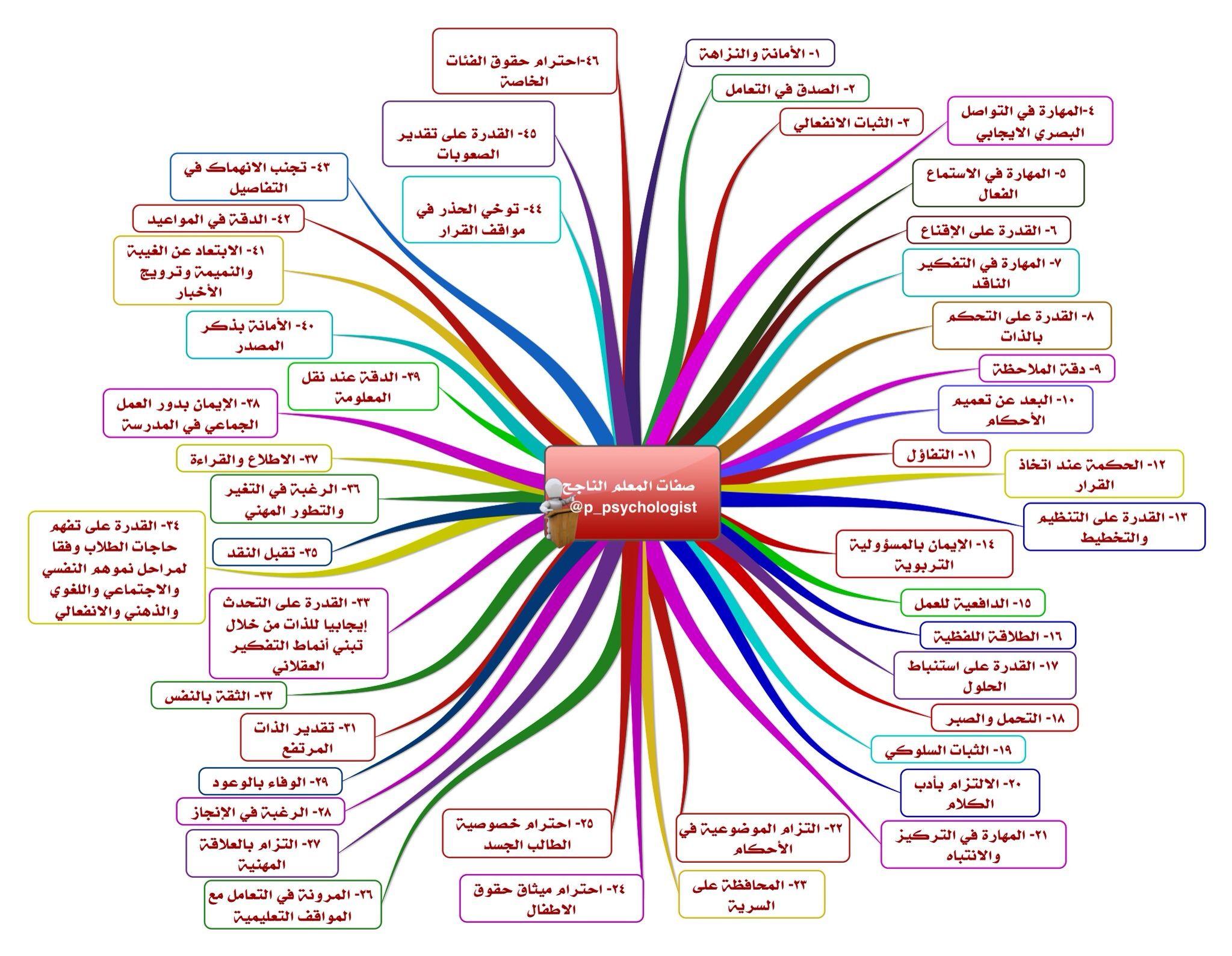 صفات المعلم الناجح تغريدات لـ علم النفس لطفلك R Psychologist Classroom Rules Knowledge Classroom
