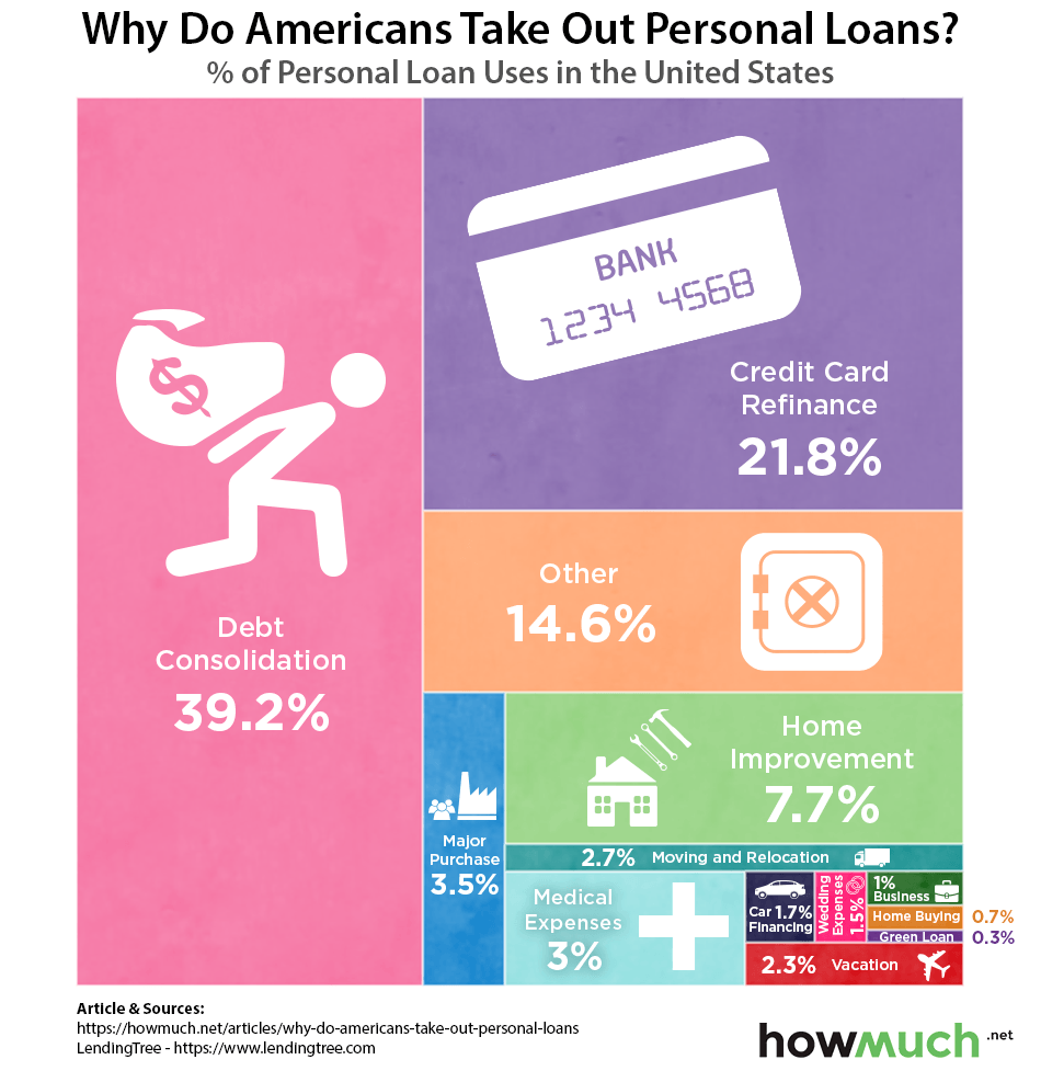What Makes Americans Take Out Personal Loans Met Afbeeldingen