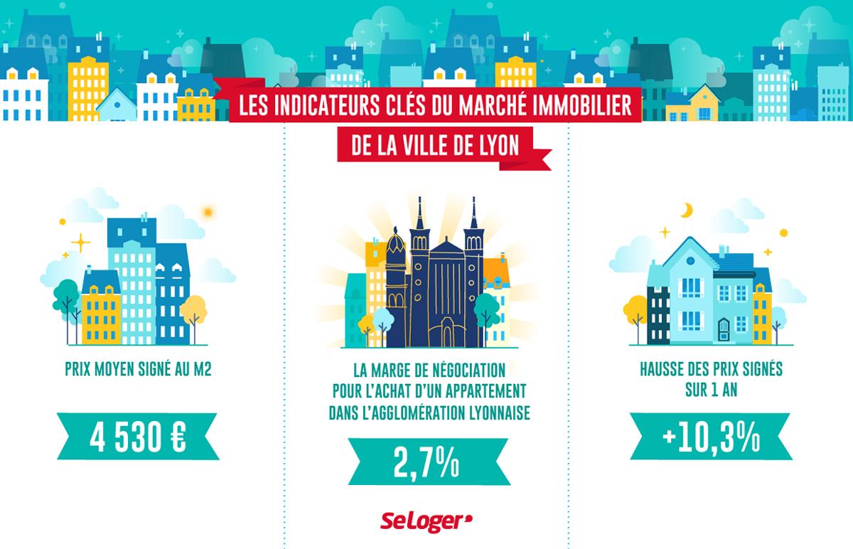 Lyon 10 3 De Hausse Sur Les Prix Immobiliers En 1 An Actu Immo