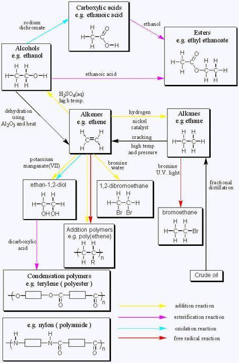 Organic Chemistry Reactions Chart Gcse BOrganic ChemistryB