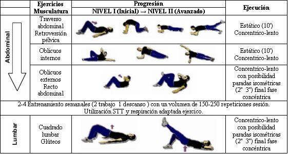 Tabla de ejercicios para tonificar el abdomen y la región lumbar ... a6c48063ad0a