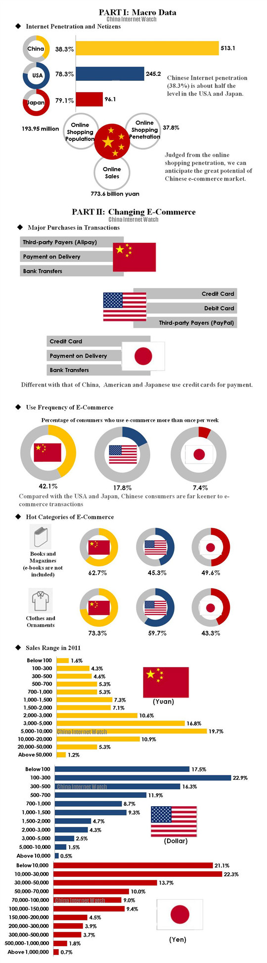 The Changing E Commerce Of China Japan And America Eコマース