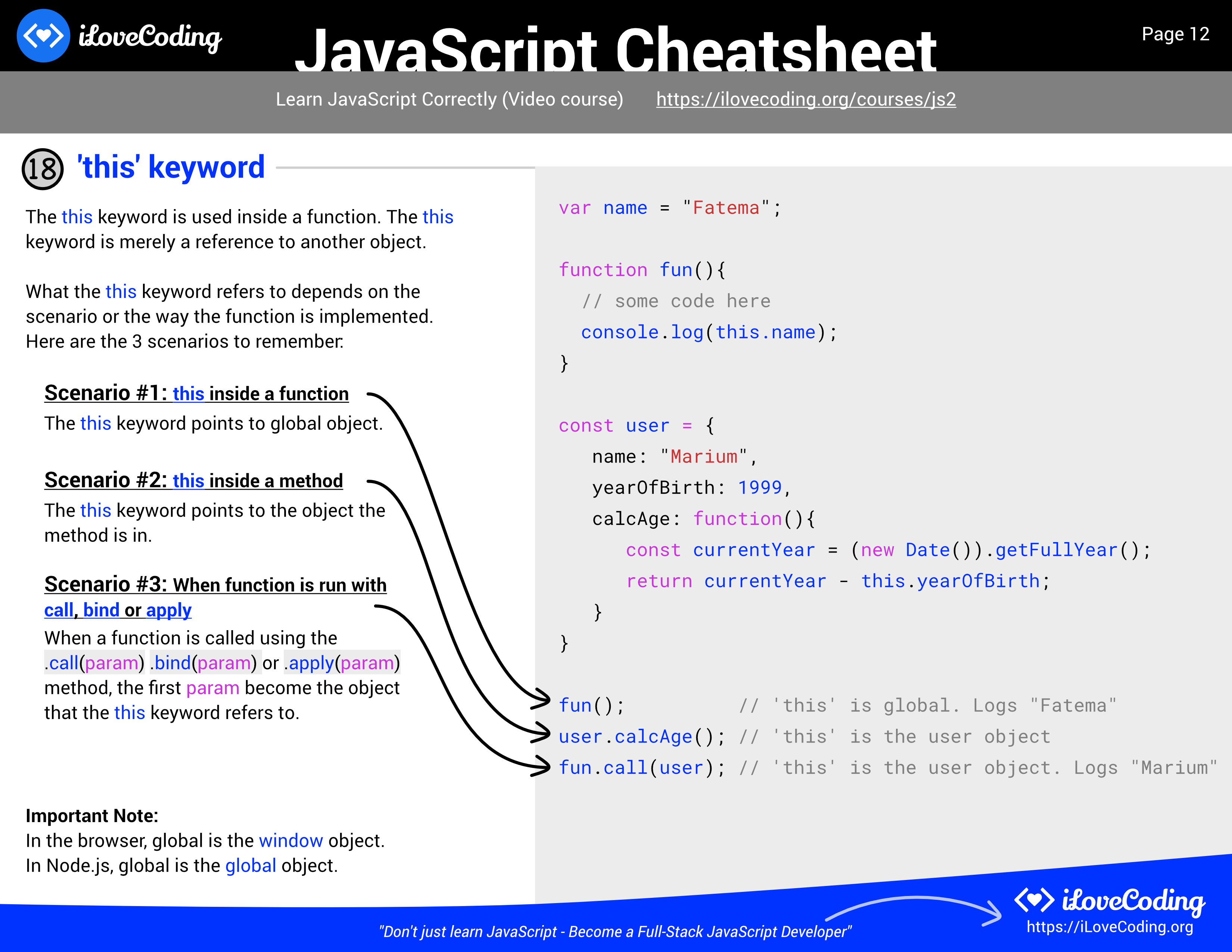 28+ JavaScript Cheatsheet   Comprehensive PDF included