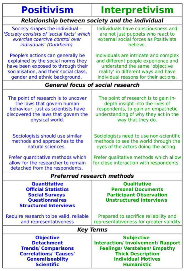 Positivism and Interpretivism in Social Research ReviseSociology