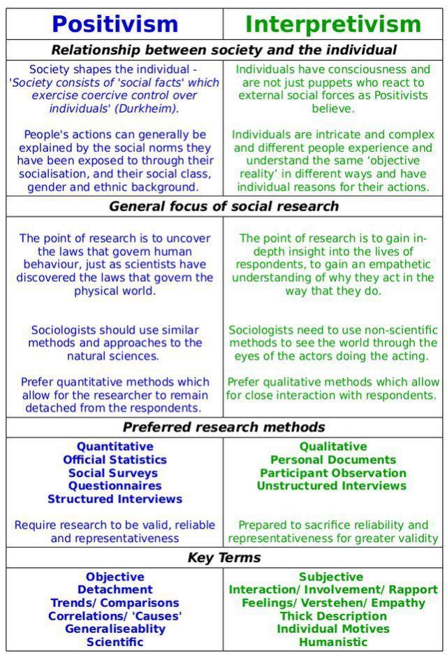 Positivism And Interpretivism In Social Research