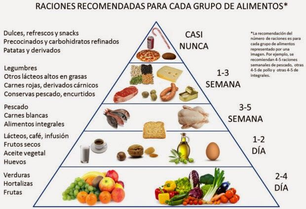 dieta alimentaria o alimenticia