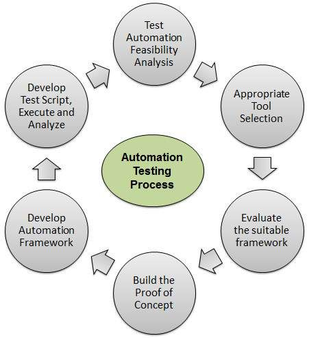 We Are Leading Training Institute For Automation Testing Having 12 Years Experienced Trainers Already Software Testing Functional Testing Regression Testing