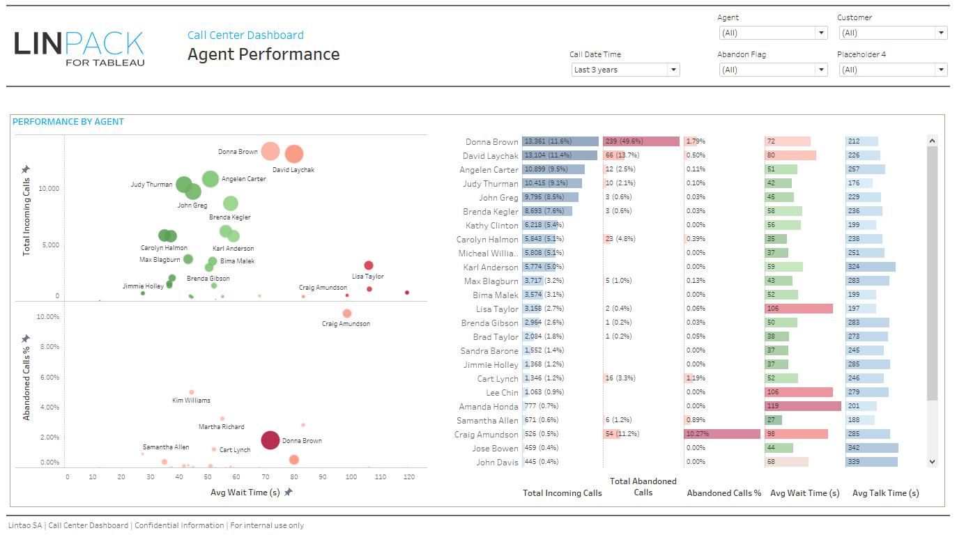 Dataviz Gallery Agent Performance Call Center Tableau Dashboard Data Visualization