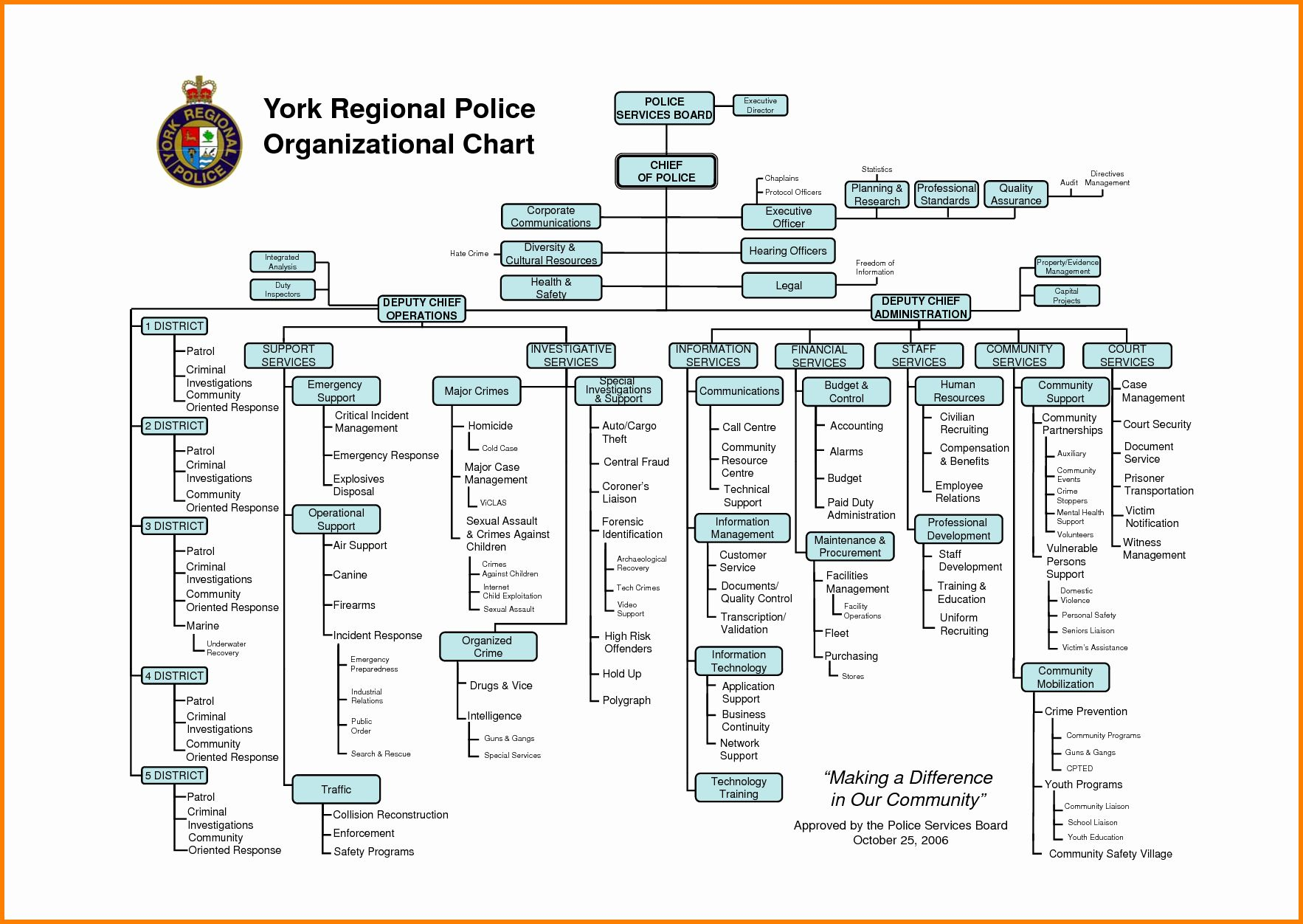 40 Org Chart Template Word In 2020 Org Chart Employee Handbook