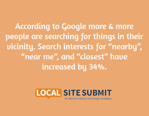 More people are searching for things in their vicinity.