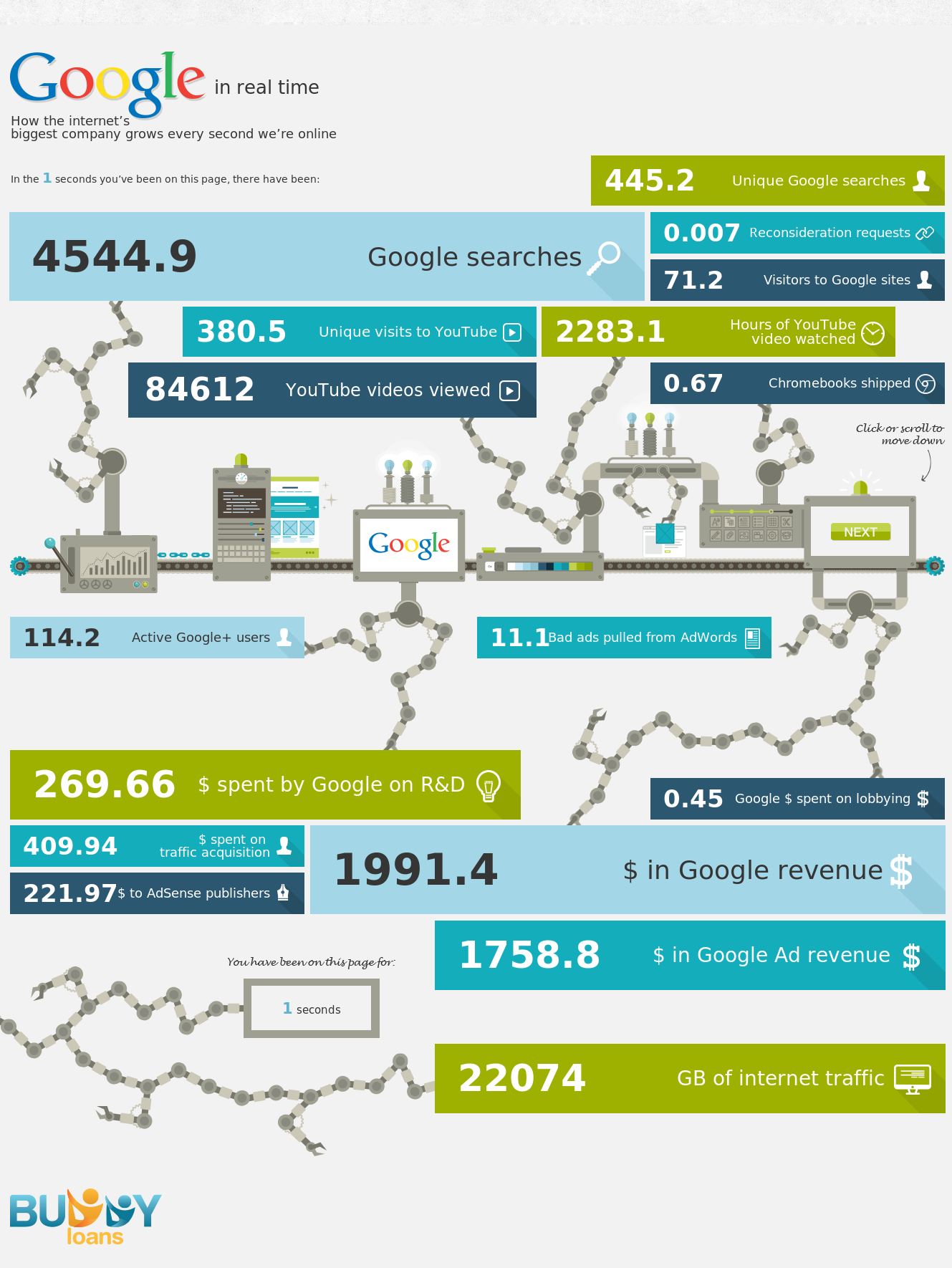 Google in Real Time: How the Internet\'s Biggest Company Grows Every ...