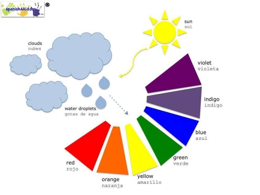Rainbow Formation Spanish4kiddos Educational Services Spanish Lessons For Kids Spanish Lessons How Rainbow Is Formed