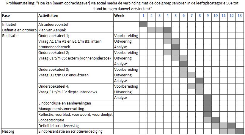 Scriptie planning voorbeeld projecten om te proberen for Planning maken
