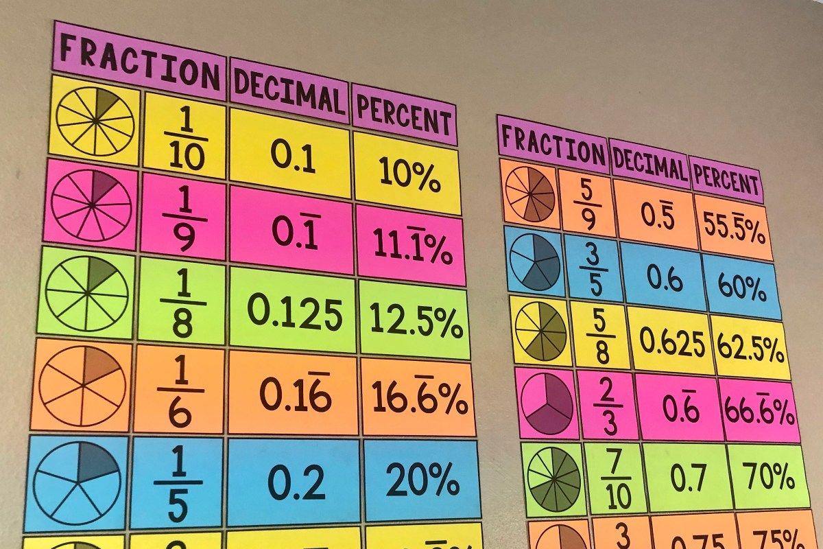 Fraction Decimal Amp Percent Equivalencies Poster